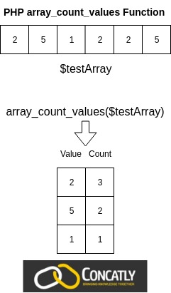 PHP array_count_values Function Diagram