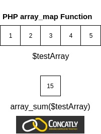 PHP array_map Function Diagram Concatly