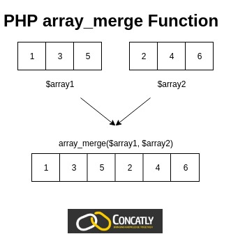 PHP array_merge Function Diagram Concatly