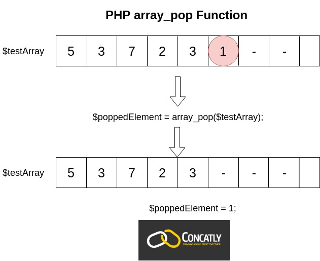 PHP array_pop Function diagram