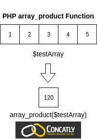 PHP array_product Function Diagram