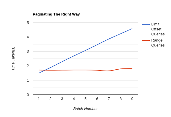 Paginating the right way comparison graph Concatly