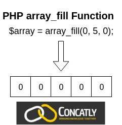 PHP array_fill Function Diagram