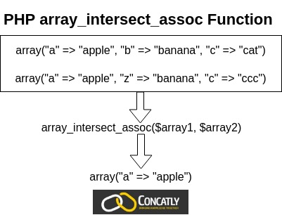 PHP array_intersect_assoc Function