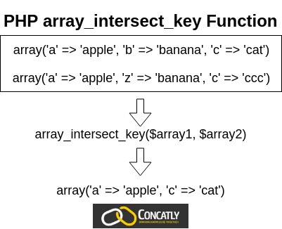 PHP array_intersect_key Function Diagram