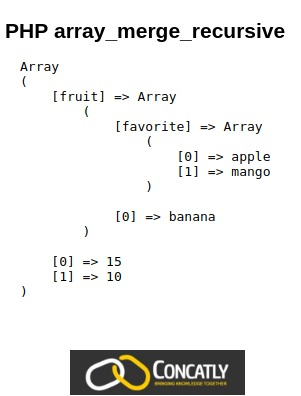 PHP array_merg_recursive Function Diagram