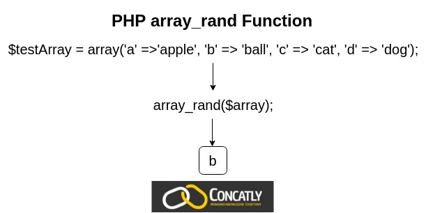PHP array_rand Function Diagram