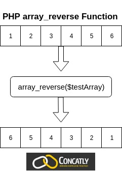 PHP array_reverse Function Diagram