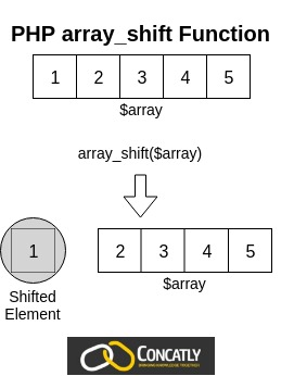PHP array_shift Function Diagram