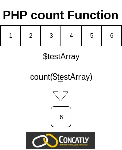 PHP count Function diagram