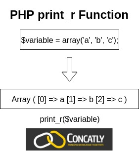 PHP print_r Function Diagram