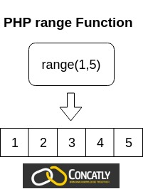 PHP range Function Diagram