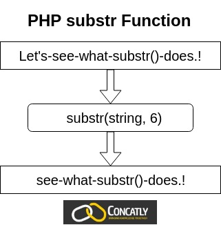 PHP substr Function Diagram