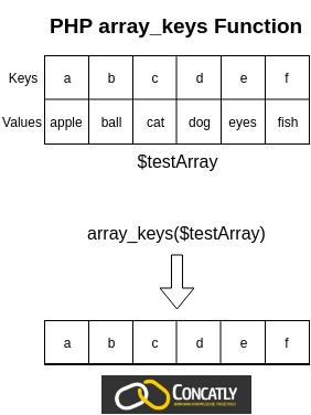 PHP array_keys Function Example