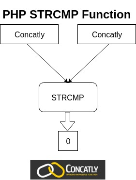 PHP strcmp Function Diagram