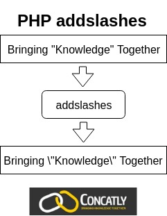 PHP addslashes Function