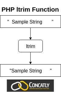 PHP ltrim function