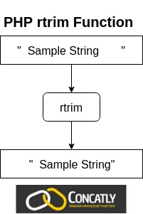 PHP rtrim function