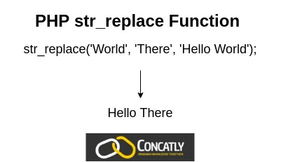PHP str_replace Function