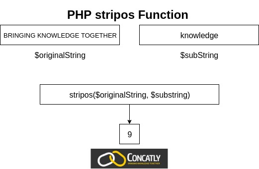 PHP stripos Function