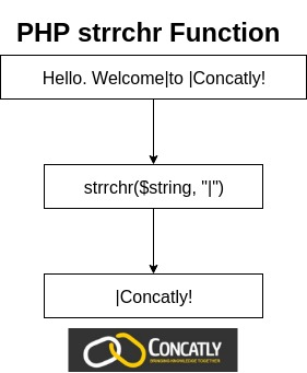 PHP strrchr Function