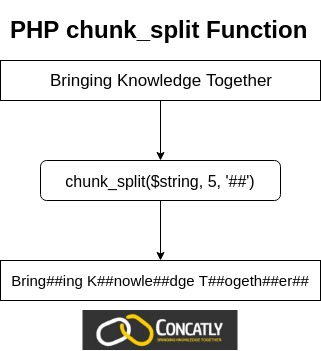 PHP chunk_split Function