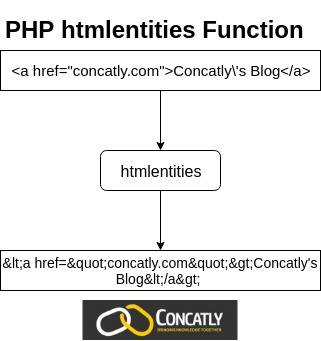 PHP htmlentities Function
