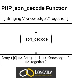 PHP json_decode Function