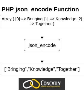 PHP json_encode Function