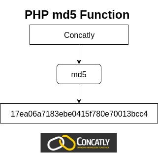 PHP md5 Function
