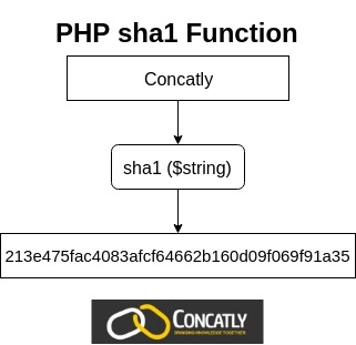 PHP sha1 Function