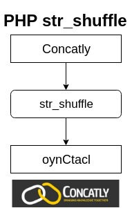 PHP str_shuffle Function