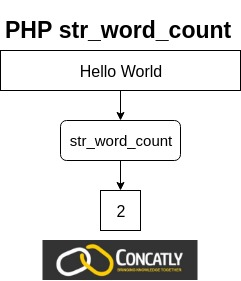 PHP str_word_count function