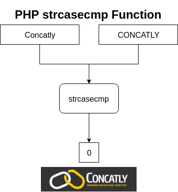 PHP strcasecmp Function