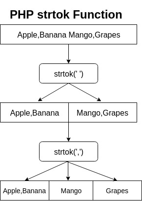PHP strtok Function