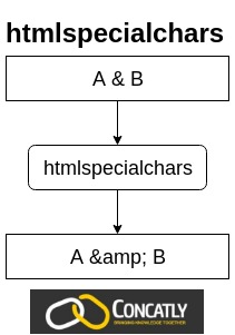 PHP htmlspecialchars function