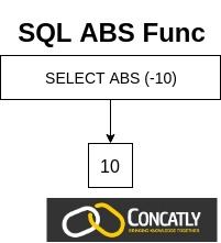 SQL ABS Function